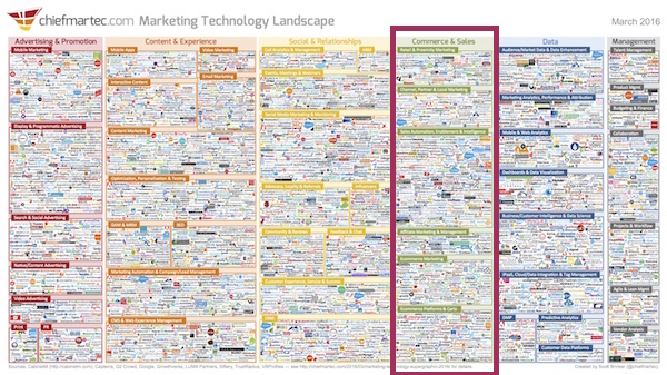ChiefMartech Marketing Technology Landscape 2016