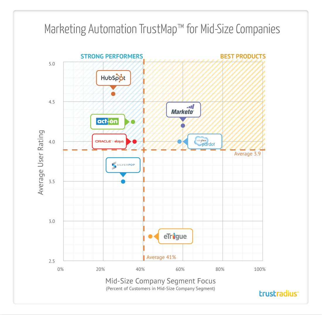 marketing automation companies
