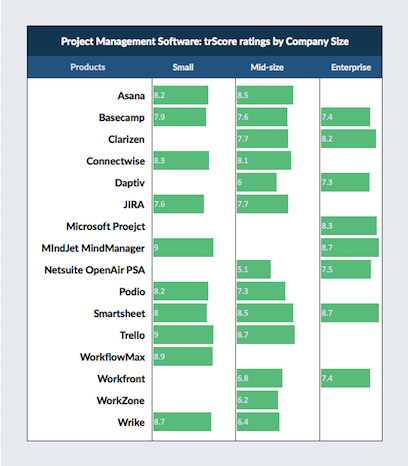 clarizen top 10 project management software and tools trustradius