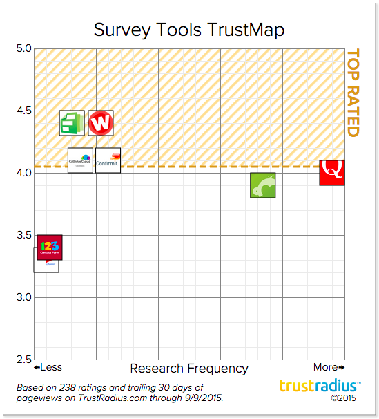 Survey Tools TrustMap Overall