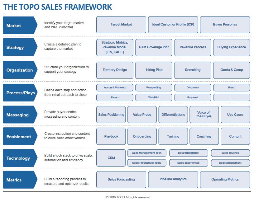 2016 TOPO Sales Framework