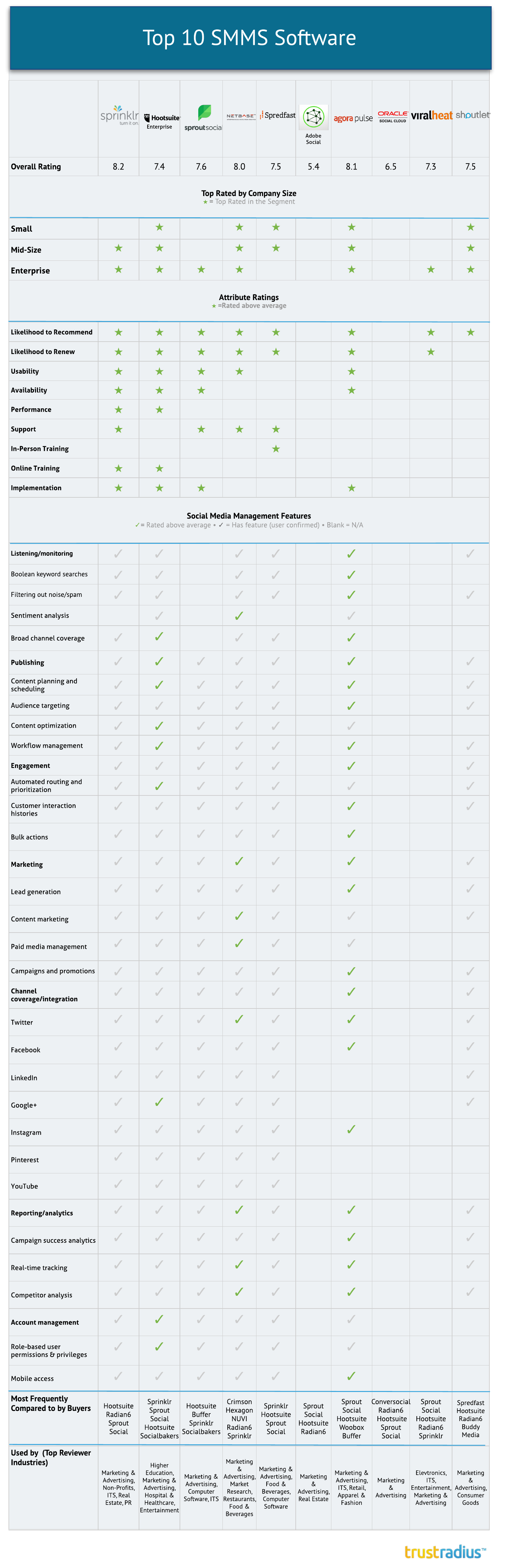 Top Ten Social Media Management Software Comparison Chart