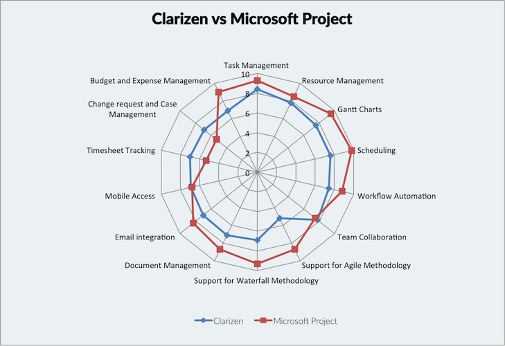 Top 10 project management software and tools trustradius microsoft project in the spider chart below note that feature ratings are not segmented feature ratings data is contributed by clarizen and microsoft ccuart Images
