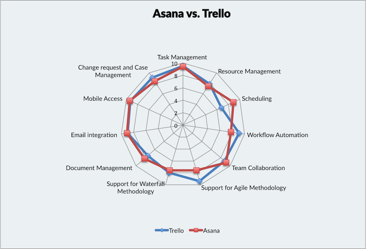 Top 10 project management software and tools trustradius compare specific features of asana vs trello in the spider chart below note that feature ratings are not segmented feature ratings data is contributed by ccuart Images