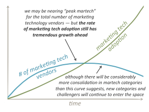 Martech vendors vs. adoption